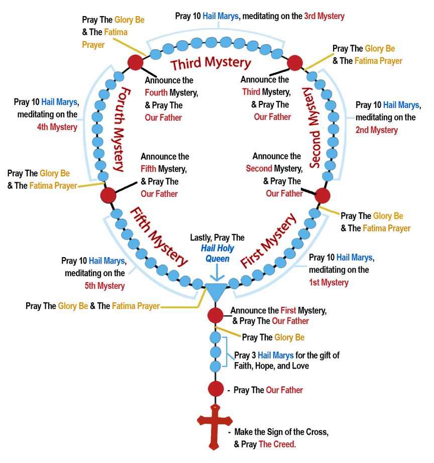 picture relating to How to Pray the Rosary for Kids Printable named Holy Divine - Rosary - Luminous Mysteries English